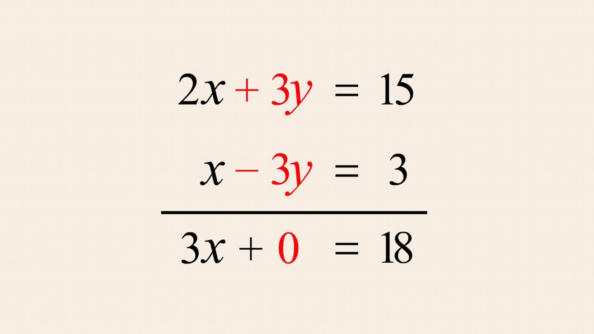 Algebra 37   Solving Systems of Equations by Elimination ...